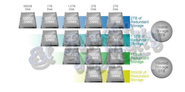 Qué es SHR (Synology Hybrid RAID) en un NAS Synology - Blog